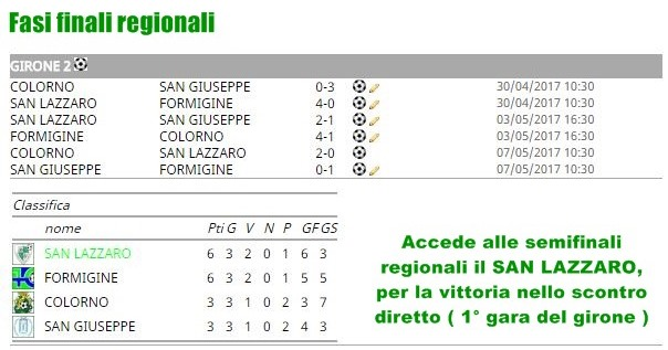 Girone finale regionale Allievi 2000