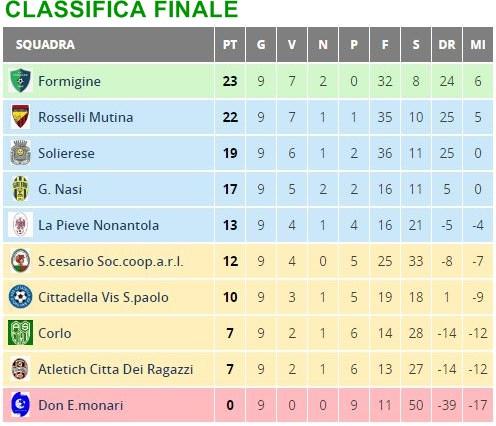 _Classifica finale Gio prov. 2003